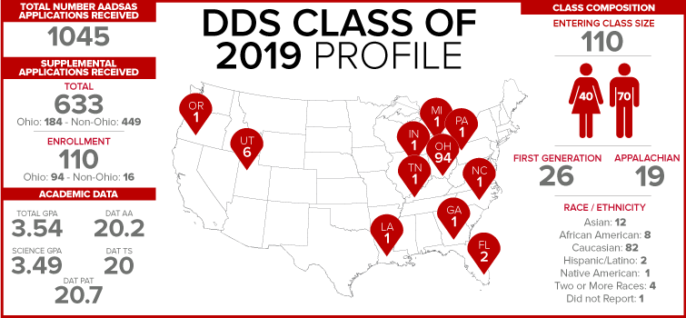 DDS class of 2019 class profile
