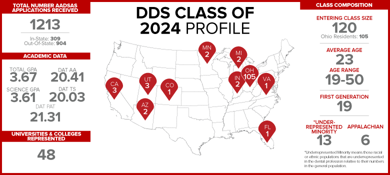 DDS Class of 2024 profile